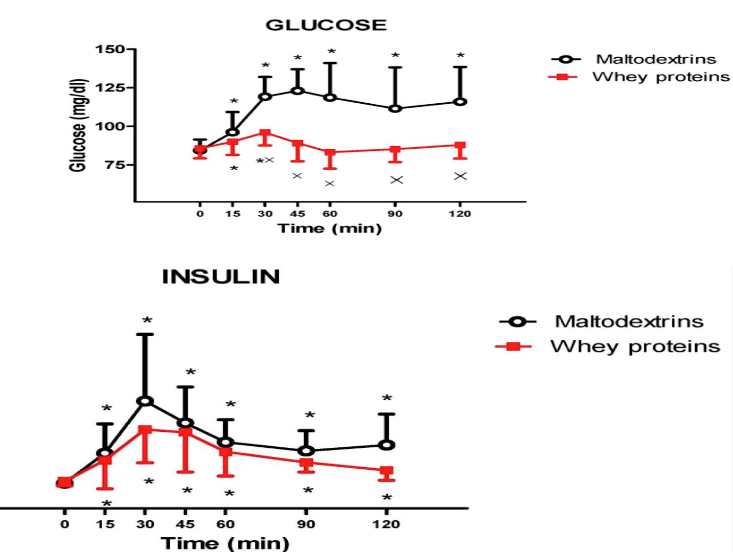 Las proteínas en el camino de la obesidad y otras patologías metabólicas