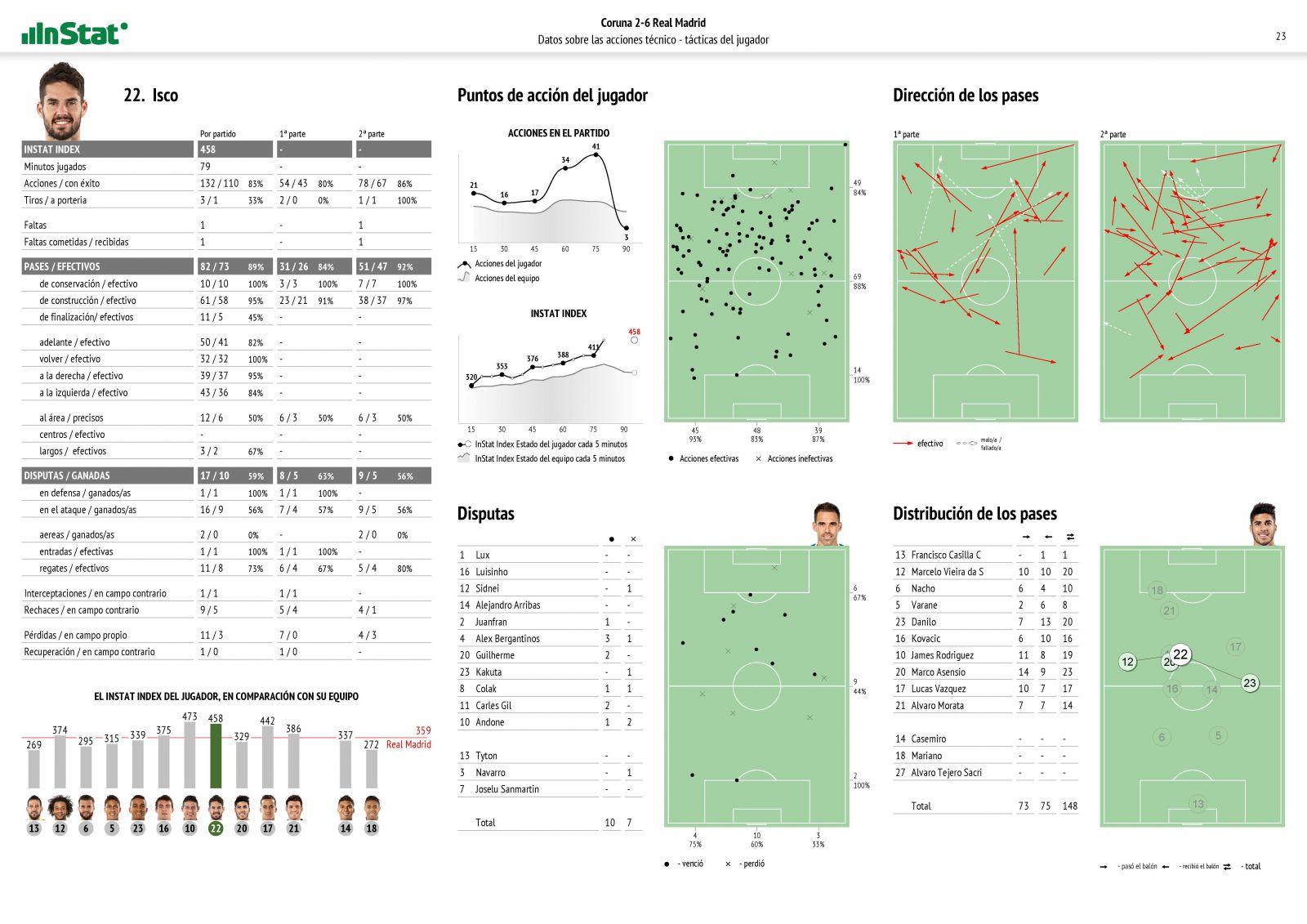 El Video Análisis para los entrenamientos y la competencia: estadísticas e informes